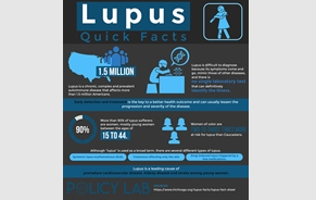 Lupus Clinical Trials